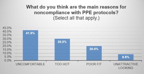 PPE Non-Compliance
